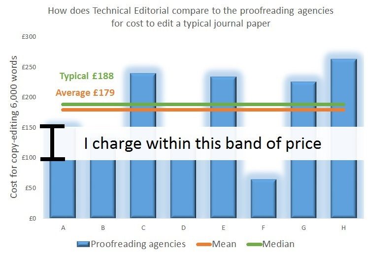 Dissertation Proofreading Price