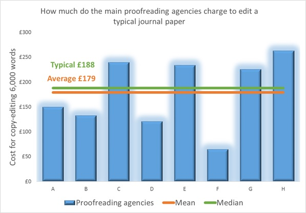 Cost of editing doctoral dissertation